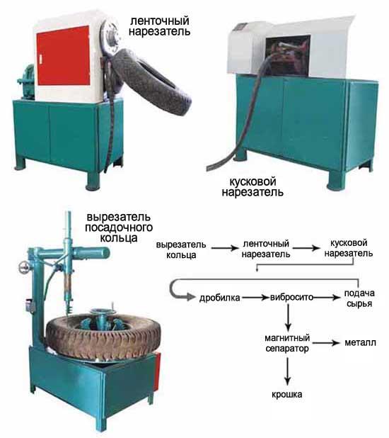 Оборудование по переработке шин в крошку своими руками